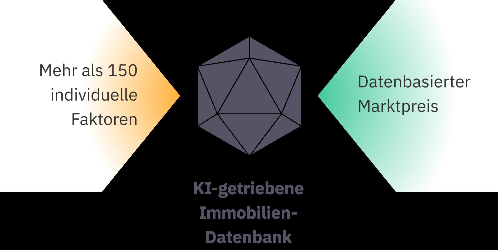 Darstellung der Mietpreis-Berechnung mit Algorithmus